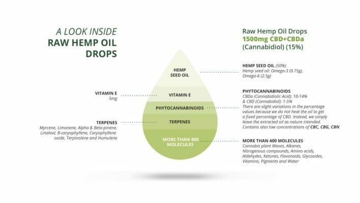 CBD CBDa Raw Hemp Oil 1500mg Infographic